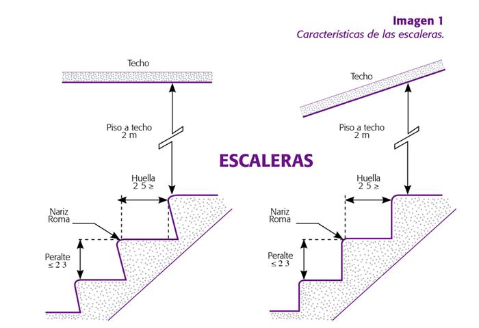 Condiciones de seguridad en centros de trabajo parte 2 for Huella y contrahuella medidas