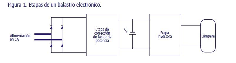 cono2